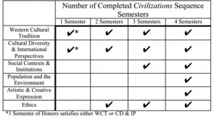 Civ-Sequence-Gen-Eds-Table1